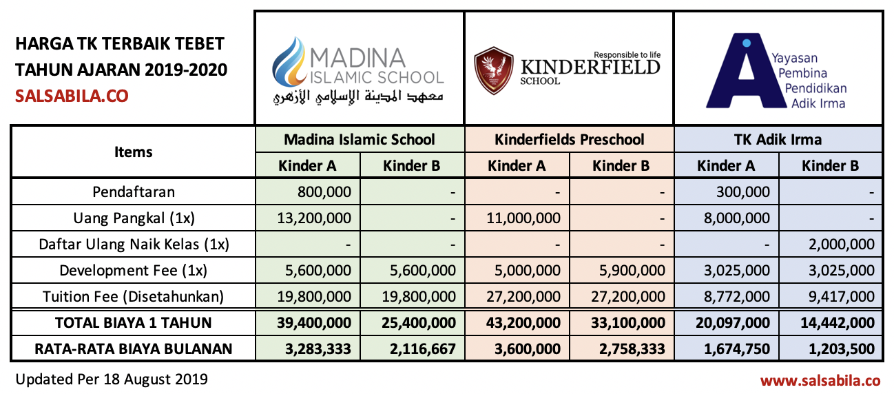 Daftar Harga TK Terbaik Tebet 2019-2020